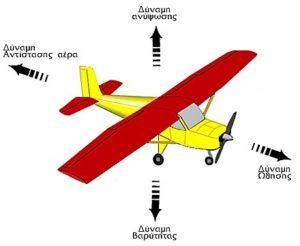 Αεροδυναμική - Η θεωρία που έκανε τον άνθρωπο να απογειωθεί
